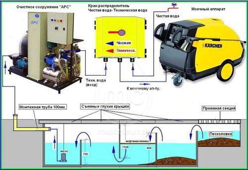 Система очистки воды для автомоек АРОС-3.1 ДК inox