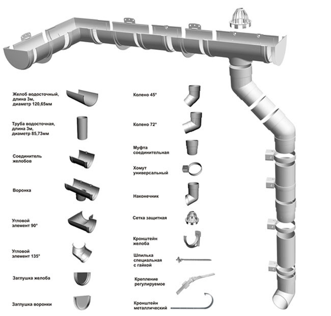 Водосточная система. Комплектующие товары.