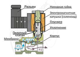 """Соленоидный вентиль пилотного действия 2"""" НЗ  (21-50)"""