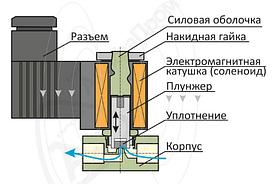 """Соленоидный вентиль прямого действия ¾ """"  НЗ (11-20)"""