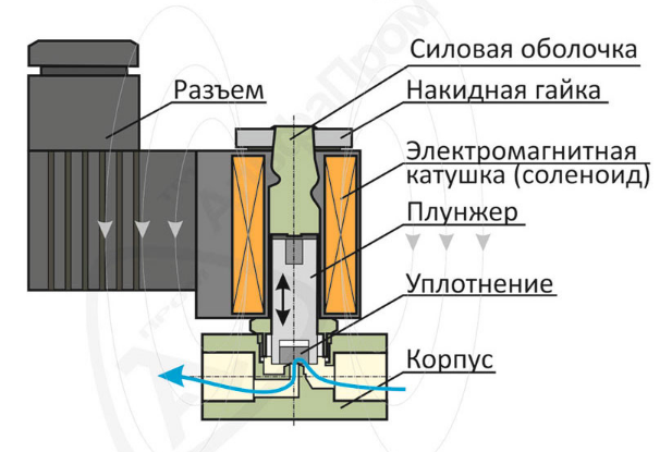 """Соленоидный вентиль прямого действия ¾ """"  НЗ (11-20), фото 2"""