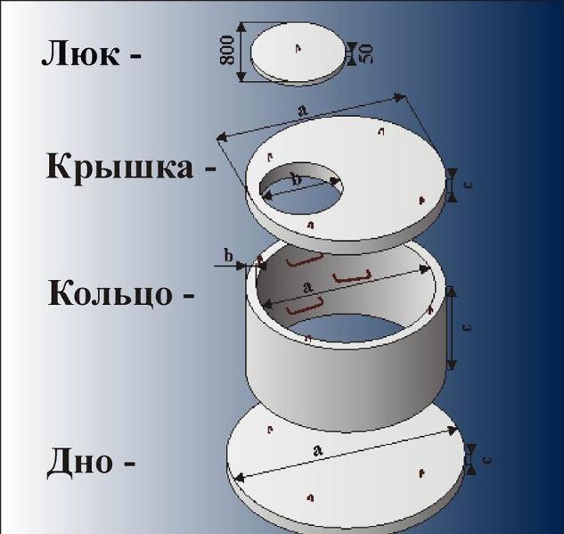 Колодцы ГОСТ 8020-90 (Крышки, Днища, Кольца)