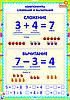 плакаты Математика 1 класс