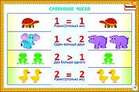 Плакаты Математика 1-4 класс, фото 1