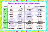 Плакаты Основные правила орфографии