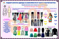 Плакаты подбор силуэта одежды