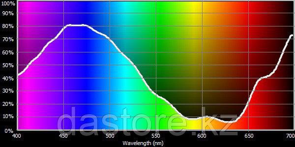 Cotech 161 State Blue светофильтр для осветительных приборов, фото 2