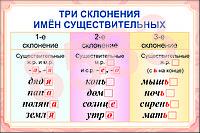 Плакаты по русскому языку 4 класс, фото 1
