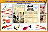 Плакаты Сантехнические инструменты и меры безопасности
