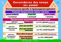 Плакаты Грамматика французского языка, фото 1