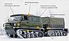 Снегоболотоход УНЖА ЗВМ-3402, фото 2