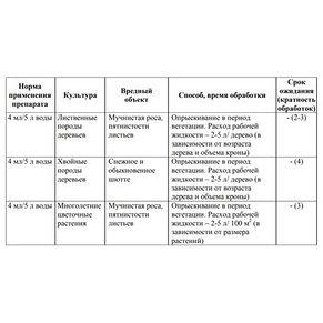 Средство от болезней хвойных растений Ракурс, 4 мл, фото 2