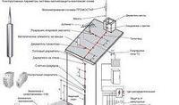 Проектирование системы молниезащиты