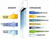 Тепловая Воздушная Завеса Ditreex: RM-1212S-3D Y3G (8 кВт), фото 3