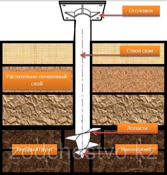 Сваи винтовые d 76 мм для укрепления берега, реперов и фундаментов домов, бань, заборов, опор ЛЭП