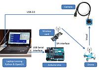 DJI и Microsoft Corporation научат управлять дроном с ноутбука