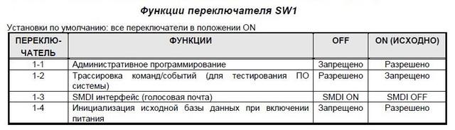 Функции переключателя SW1