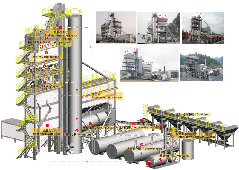 Асфальтобетонный завод (АБЗ) из Китая QC-1500 120 тонн/час