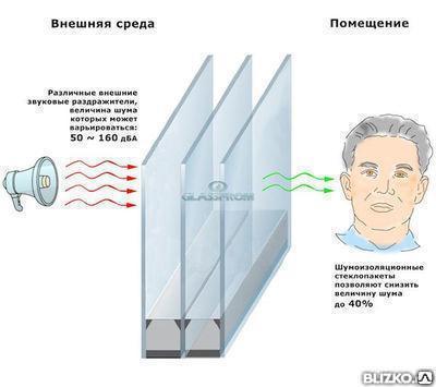 Шумоизоляционные пластиковые окна, фото 2