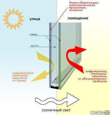Энергосберегающие окна пятикамерный профиль под ключ, фото 2