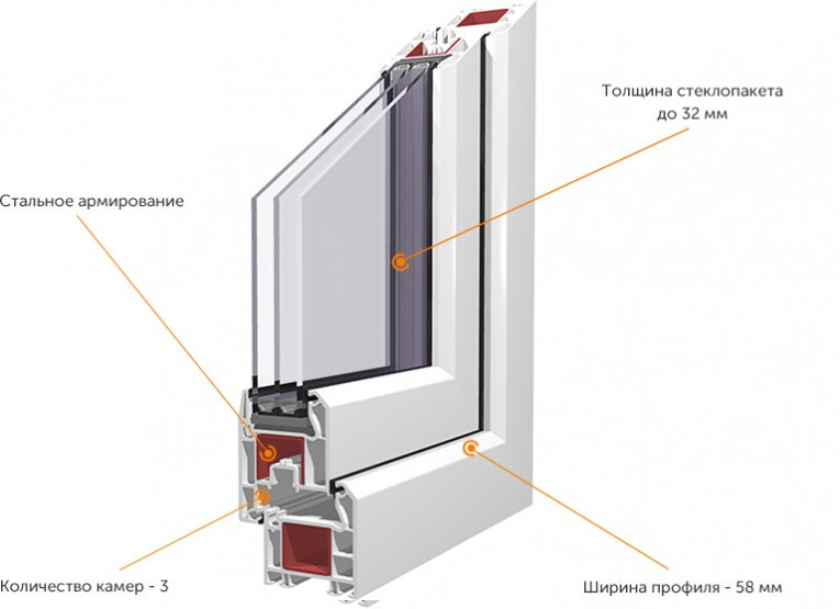 Окна KBE трехкамерный профиль greenline