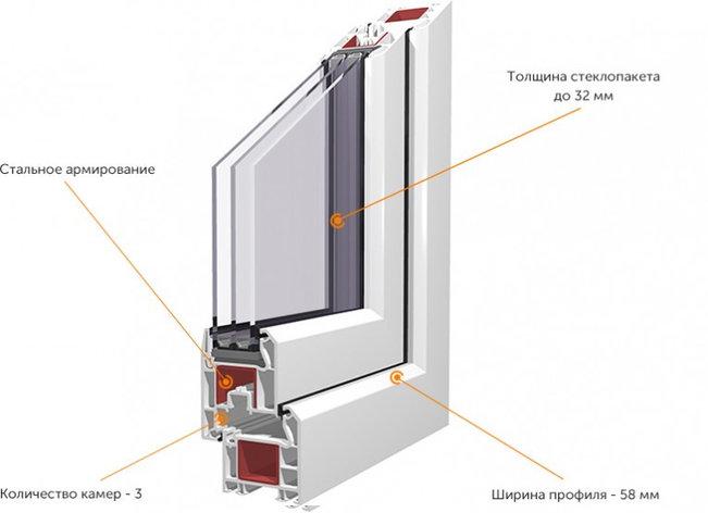 Окна KBE трехкамерный профиль greenline, фото 2