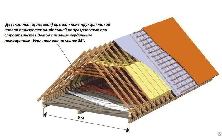 Двухскатная крыша, фото 2