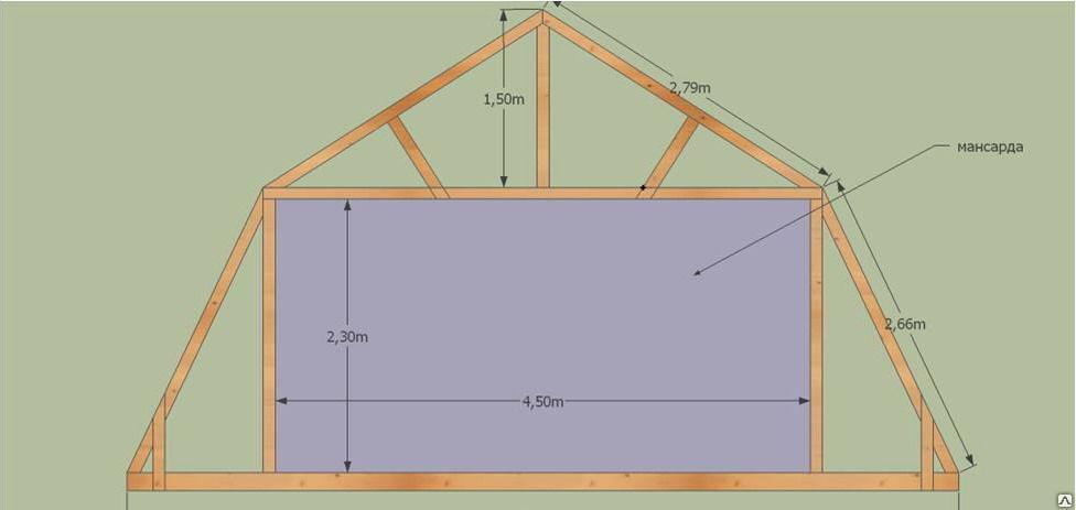 Мансардная крыша или ломаная