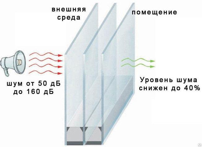 ПВХ окна  с повышенной шумоизоляцией, фото 2