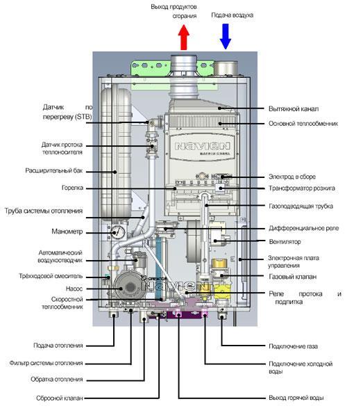 Газовый котел до 130 кв настенный двухконтурный Navien ACE-13K+ Дымоход в подарок - фото 2