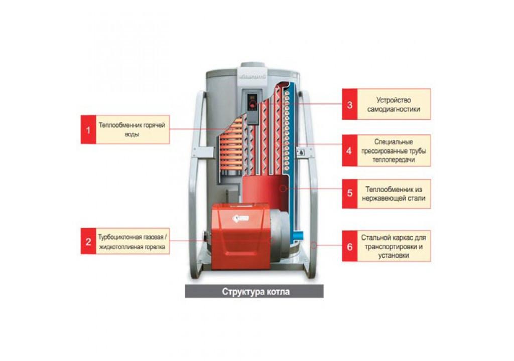 Напольный газовый котел Kiturami STSG 21 - фото 1
