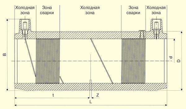Электросварные фитигни FRIALONG d63