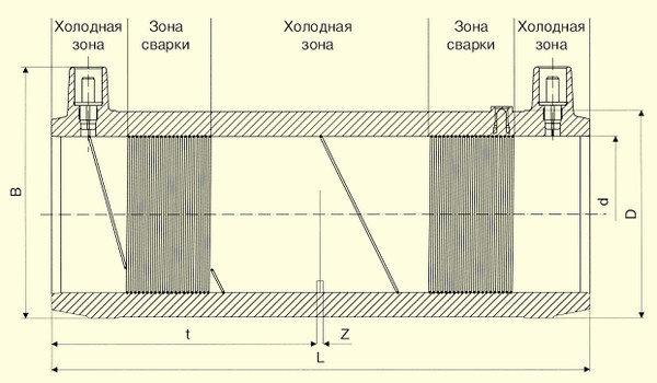 Электросварные фитигни FRIALONG d50, фото 2