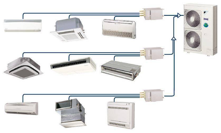 VRF и VRV системы кондиционирования