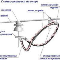 Разрядники длинноискровые Астана