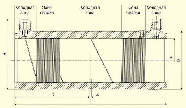 Отводы W 45° d75, фото 2