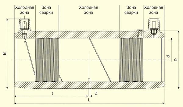 Отводы W 45° d355