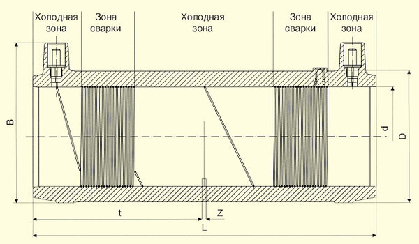 Отводы TA (Kit) d32