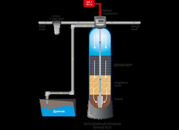 Механический фильтр в дом, фото 2