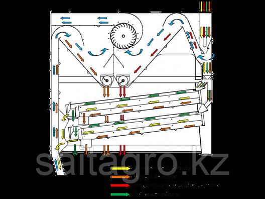 Универсальный сепаратор очистки зерна «УС-40С», фото 2