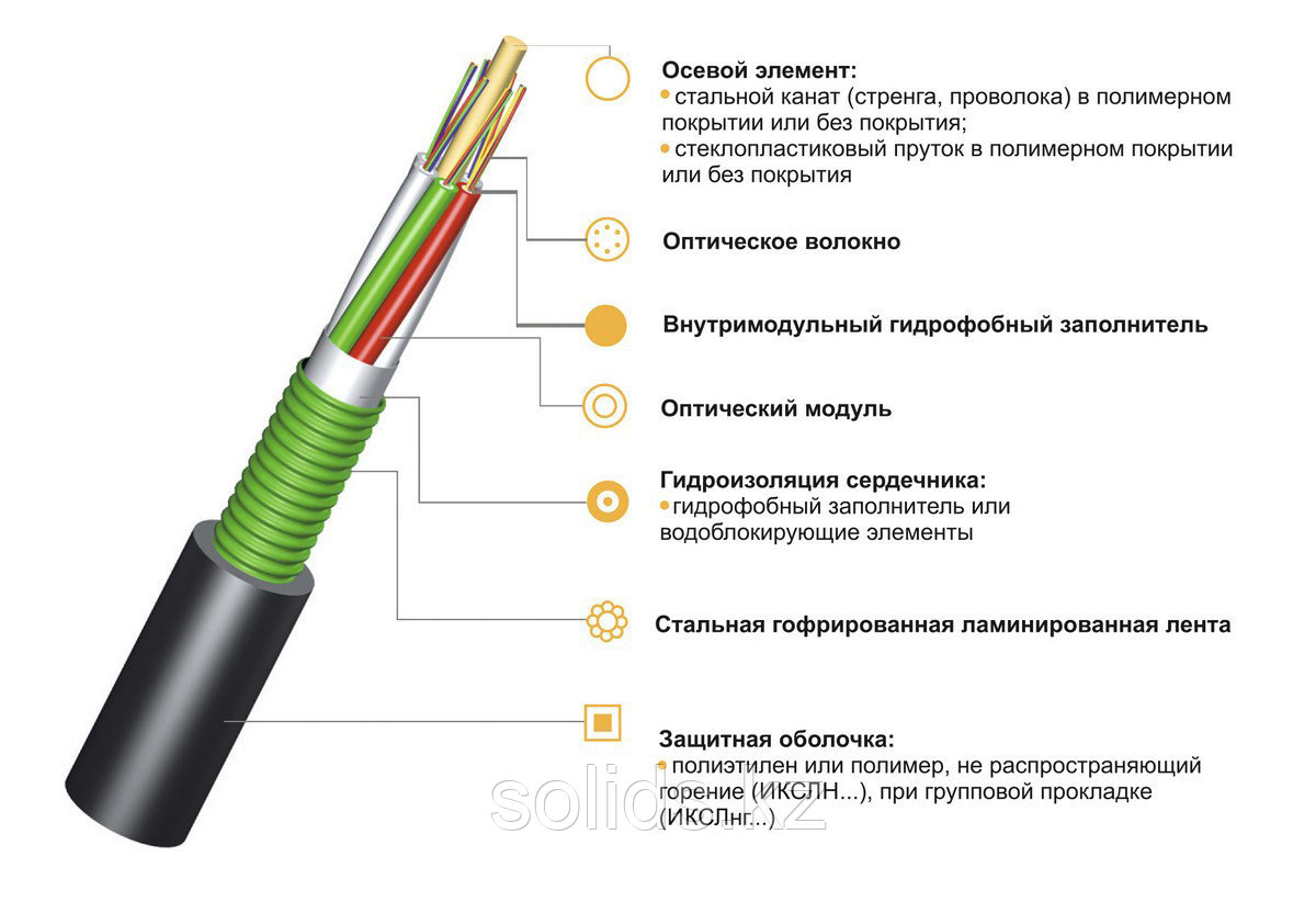 Кабель волоконно-оптический ИКСЛ-М4П-А36-2.5