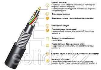 Кабель волоконно-оптический ИКБ-М4П-А64-8.0