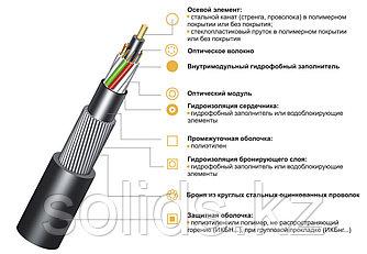 Кабель волоконно-оптический ИКБ-М8П-А96-8.0