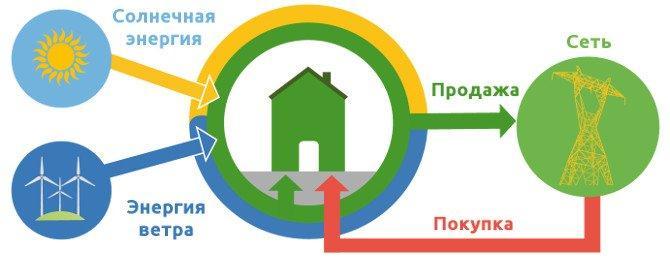 Как подключить Зеленый тариф? Как продавать электричество Государству?