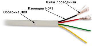 Телефонный плоский кабель, 4 жилы, 100 м.