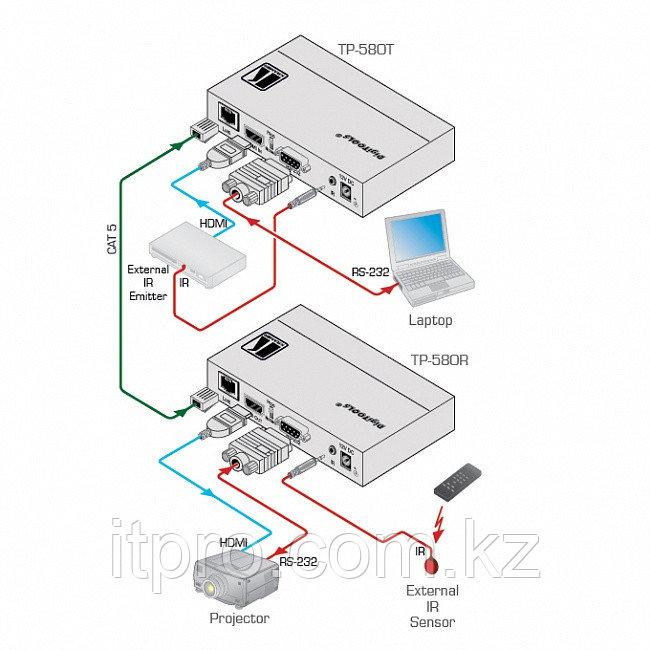 Приемник Kramer TP-580R (HDMI, RS-232 и ИК по HDBaseT)