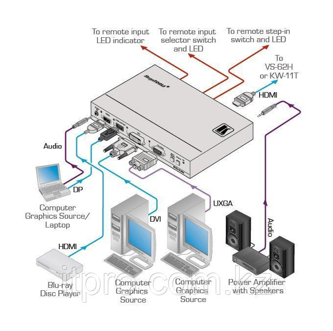 Передатчик Kramer SID-X3N, HDMI/DVI/DP/VGA в HDMI