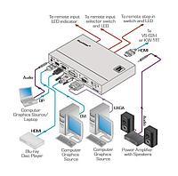 Передатчик Kramer SID-X3N, HDMI/DVI/DP/VGA в HDMI, фото 1