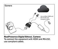 Адаптер Polycom Russian EagleEye Digital Breakout Adapter(DBA)-camera (7200-68518-114), фото 1