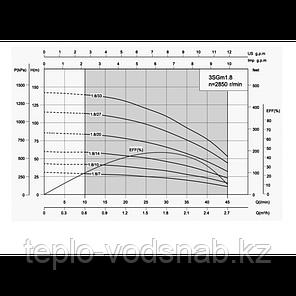 Насос погружной  3SGm 2/20 - 0,55 для водоснабжения дома (SHIMGE), фото 2